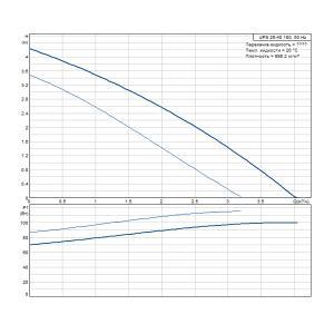 Характеристики UPS 25-40 180