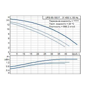 Кривая характеристики UPS 65-180F-340(3х400)