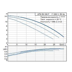 Кривая характеристики UPS 50-180F-280(1х230)