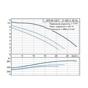 Кривая характеристики UPS 50-120F-280(3х400)