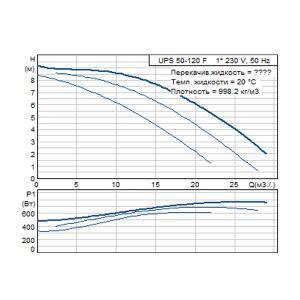 Кривая характеристики UPS 50-120F-280(1х230)