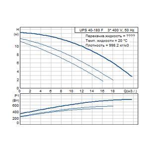Кривая характеристики UPS 40-180F-250(3х400)