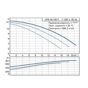 Кривая характеристики UPS 40-180F-250(1х230)