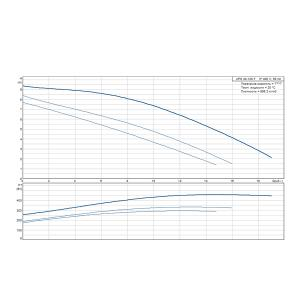 Кривая характеристики UPS 40-120F-250(3х400)