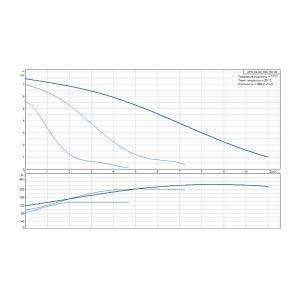 Кривая характеристики UPS 32-80-180(1x230)