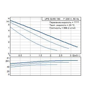Кривая характеристики UPS 32-60-180 (1 x 230)