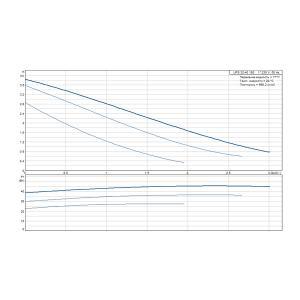 Кривая характеристики Насос циркуляционный UPS 32-40-180 (1 x 230)