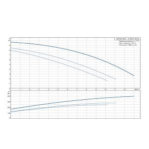 Кривая характеристики UPS 32-120F-220(3х400)