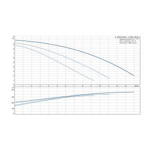 Кривая характеристики UPS 32-120F-220(1х230)