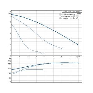 Характеристики UPS 25-80 180